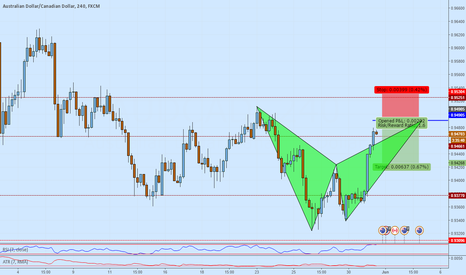 AUDCAD: AUDCAD Potential short on a Bat formation with trend at even num
