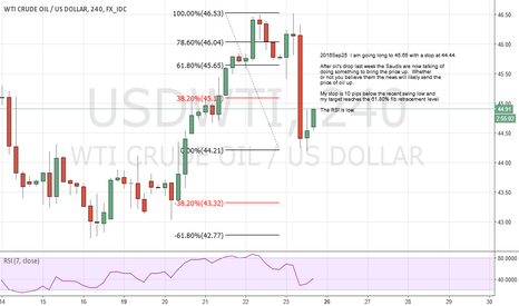 USDWTI: I am going long to 45.65 with a stop at 44.44.