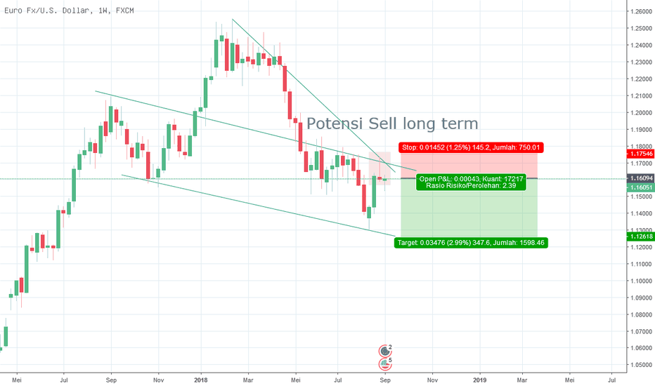 EURUSD: Potensi Sell longterm EURUSD