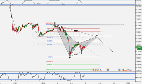 GBPUSD: AB=CD + Structure