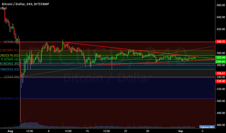 BTCUSD: BITCOIN  (IT'S TIME...)