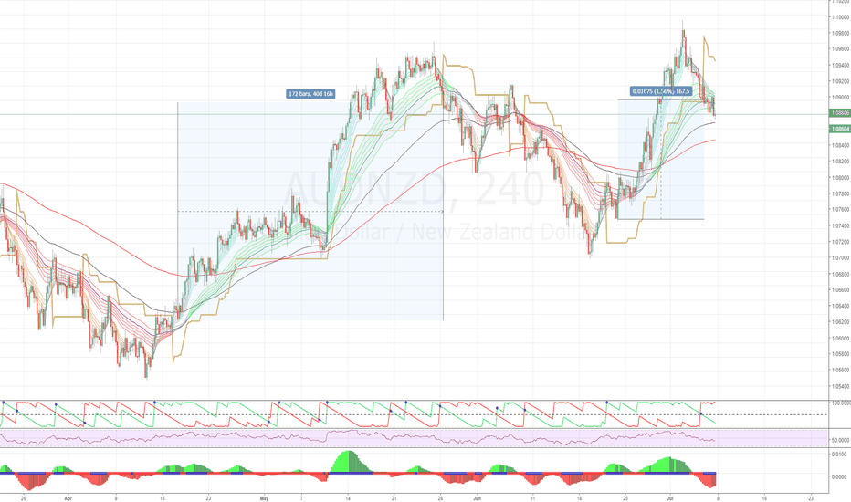 AUDNZD: AUDNZD (4H) - what happened next