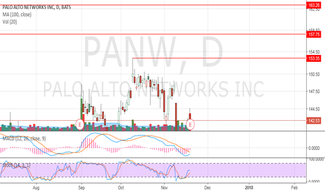 PANW: Don't swing trade untill pull back