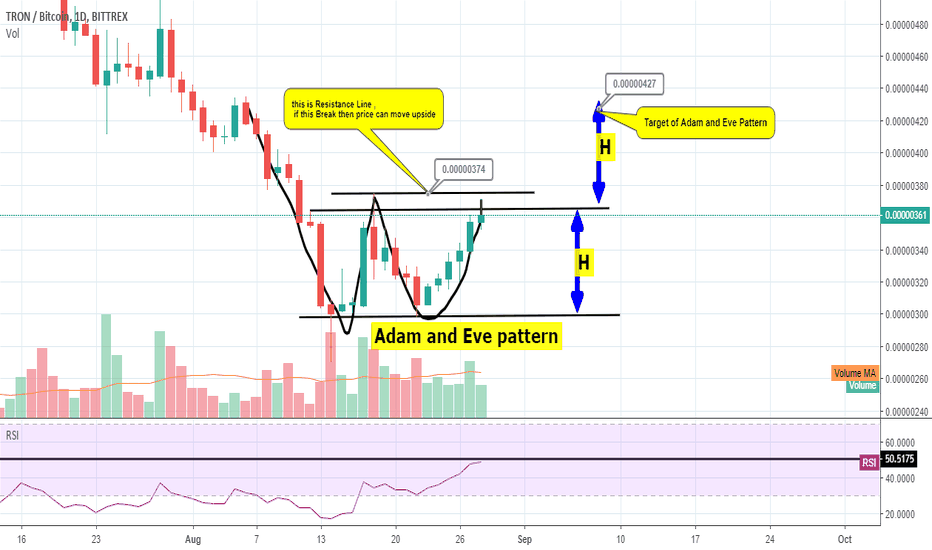 TRXBTC: TRXBTC Adam and Eve Pattern - Technical Analysis of Tron