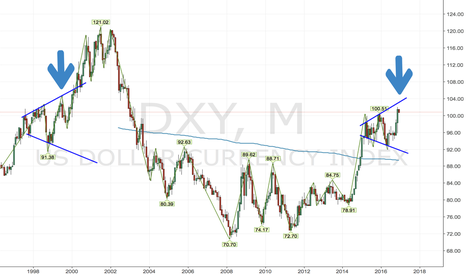 DXY: Dollar looks like 1999