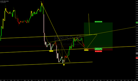 EURUSD: Let`s see the power of market structure in action!