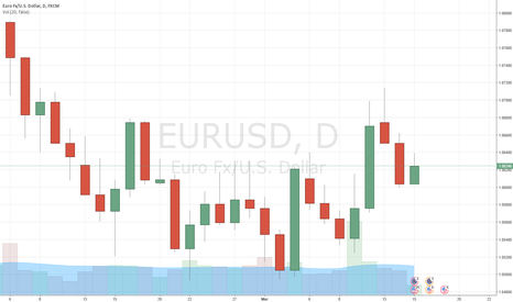 EURUSD: EUR/USD: Short squeeze after widely expected Fed hike?