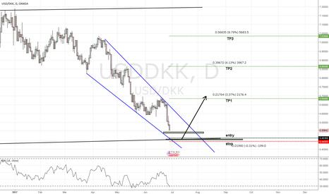 USDDKK: massive longterm setup on USD DKK