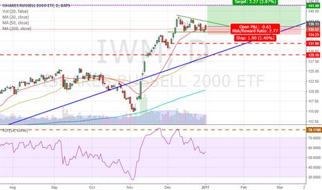 IWM: IWM - Bullish Consolidation