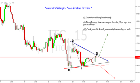 ITC: ITC : Symmetrical Triangle Breakout !