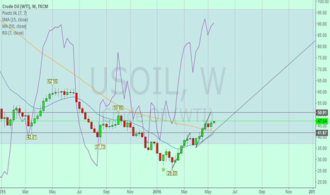 USOIL: WTI have a strong resistance in 50.9