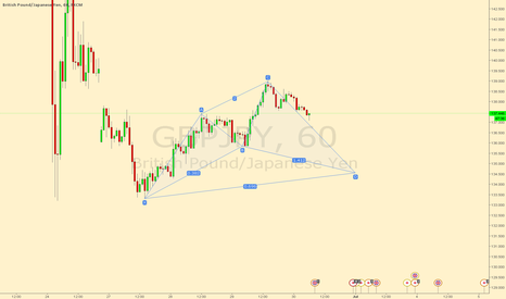 GBPJPY: GBPJPY possible cypher 1 hr chart
