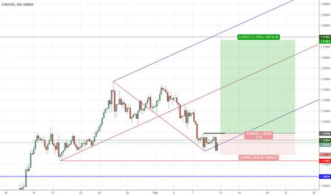 EURUSD: [EURUSD LONG] Very strong pitchfork is developing, next wave up