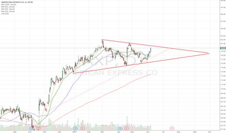 AXP: Can it break through or stay in tight range?