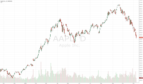 AAPL: $AAPL capitulation?