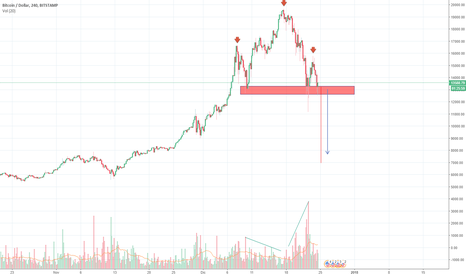 BTCUSD: Head and shoulders BTC
