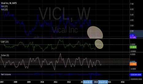 VICL: Volume/CMF divergence