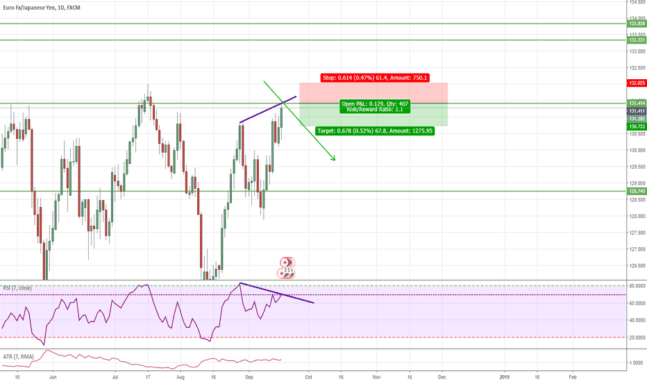 EURJPY: Going down again today