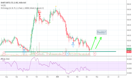 BHARTIARTL: Strong Support?