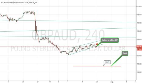 GBPAUD: Sell GBPUSD below the break of trend.