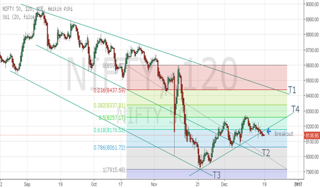 NIFTY: Nifty breakout below the short term support trendline