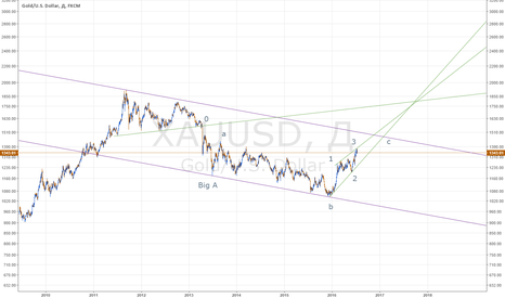 XAUUSD: Долгосрочная разметка по золоту