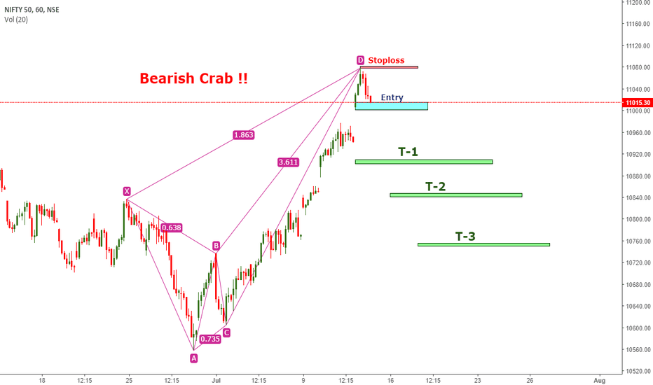 NIFTY: NIFTY - Bearish Crab..