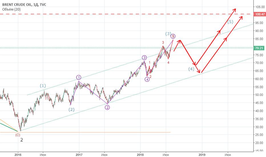 UKOIL: Нефть Brent - ближайшие движения