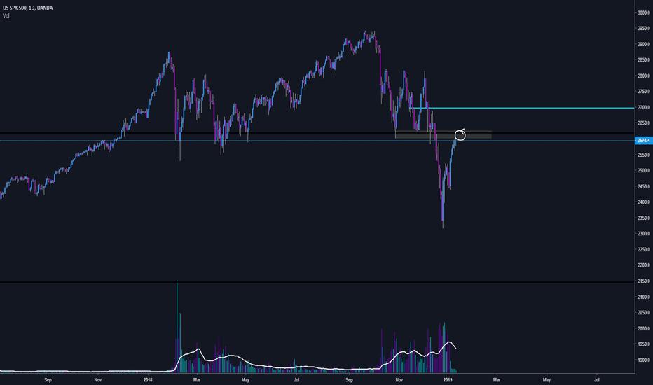 SPX500USD: S&P 500 Short Of a Lifetime..?