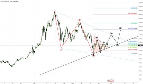 BTCUSD: Моя разметка, рынок выглядит бычьим.