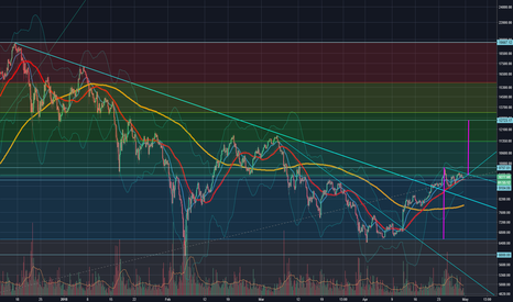 BTCUSD: BTC setting up for a Bullish move to 12k