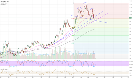 VALE: VALE H&S Formation