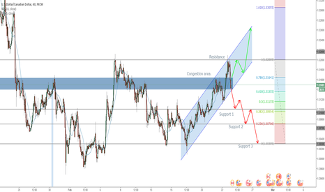 USDCAD: USDCAD Which way will it go?