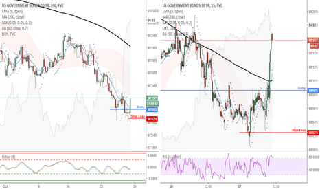 US10: US10 (4H) - Moving Stop Loss closer to my entry point