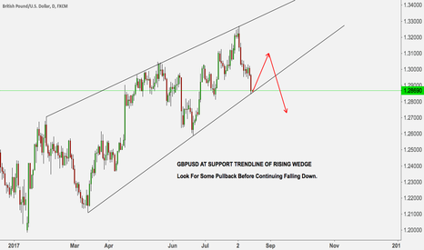 GBPUSD: GBPUSD AT SUPPORT TRENDLINE OF RISING WEDGE
