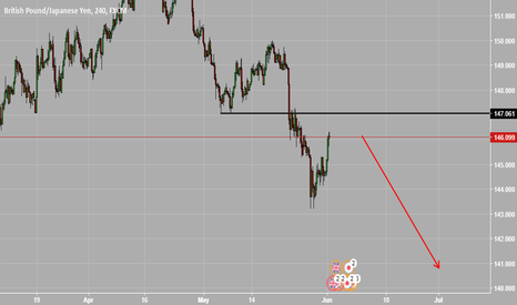 GBPJPY: GBPJPY short continuation