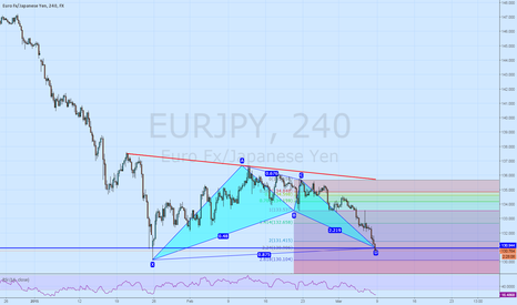 EURJPY: Bat pattern on EURJPY H4