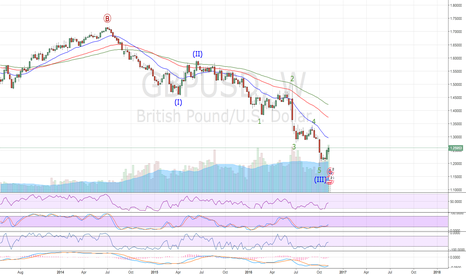 GBPUSD: Up to the 1.35 area ??