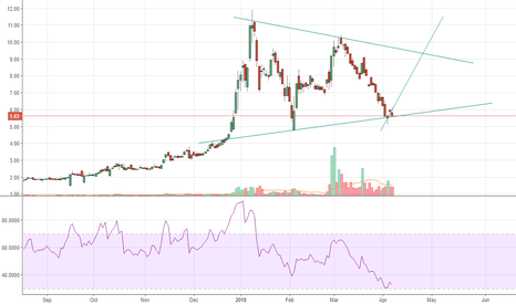 CRON: CRON - Symmetrical Triangle