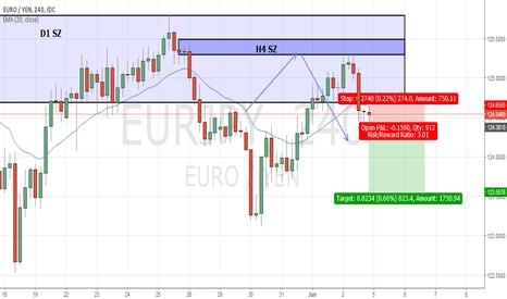 EURJPY: EUR/JPY H4 short