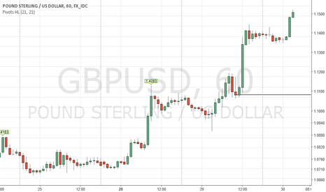 GBPUSD: Look to Buy Above 1.4265
