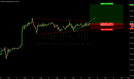 GBPJPY: Lets go long