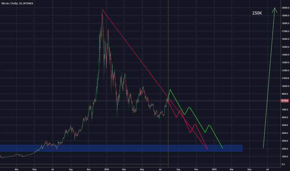 BTCUSD: What I am thinking about bitcoin