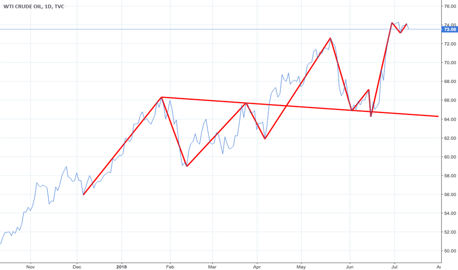 USOIL: WTI price action in bare-bones line chart and zigzag