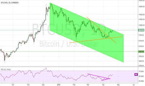 BTCUSD: BTCUSD Almost out of downward trending channel!