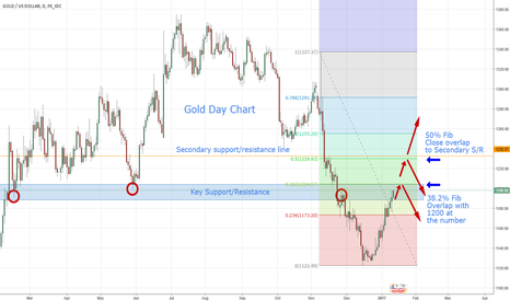 XAUUSD: Gold - Area of Interest Follow Up Analysis