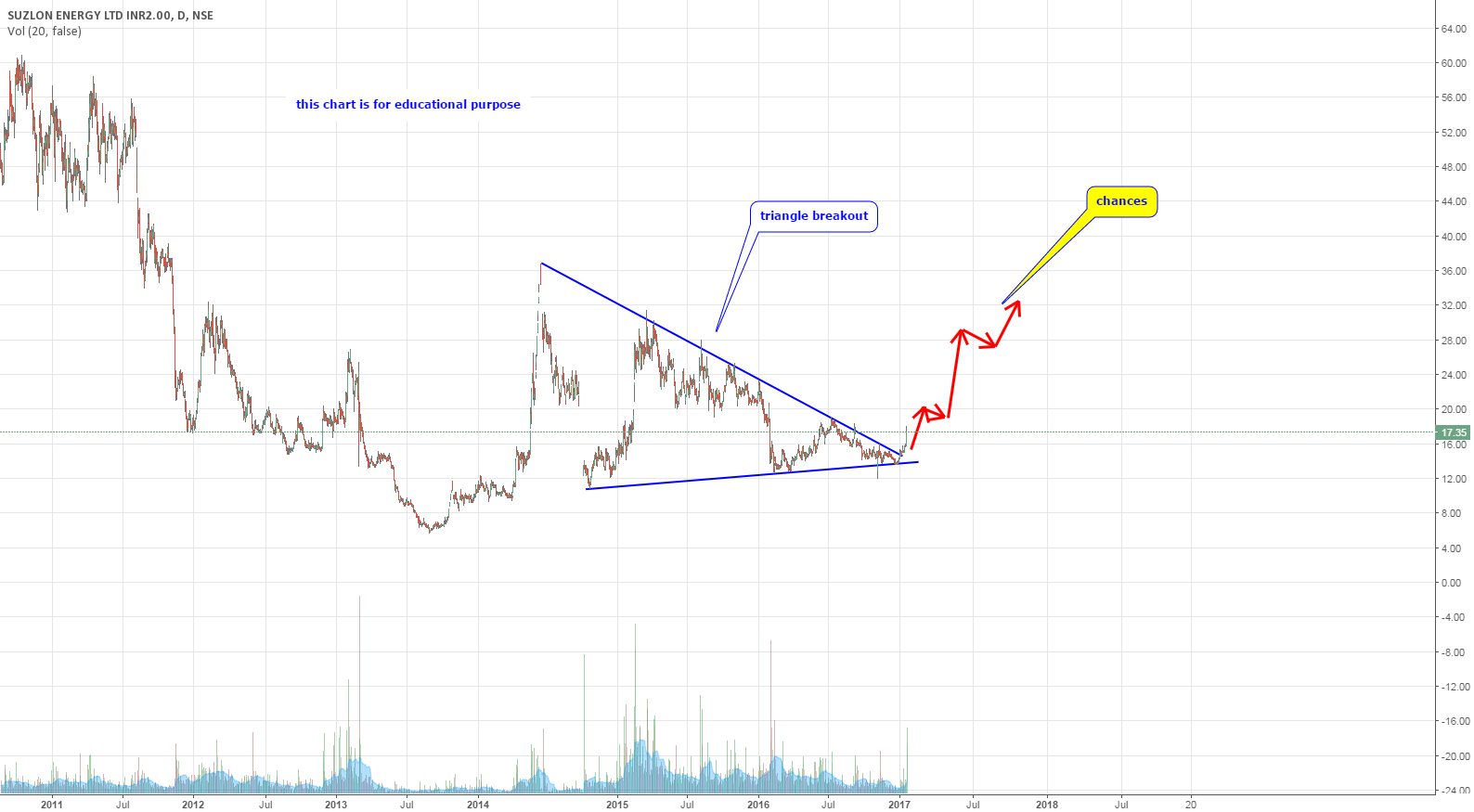 suzlon and  triangle