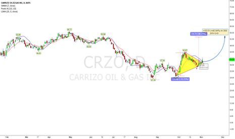 CRZO: Bullish Bottom Triangle With TP $53