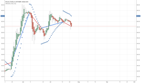 BTCUSD: Analysis of Parabolic SAR