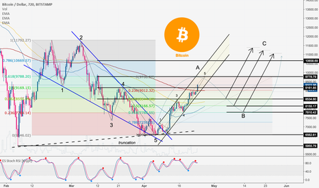 BTCUSD: Bitcoin: Level Structures and Complete Buy/Sell Signals.
